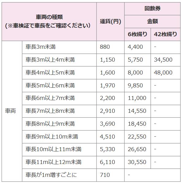 桜島フェリーの車両運賃表
